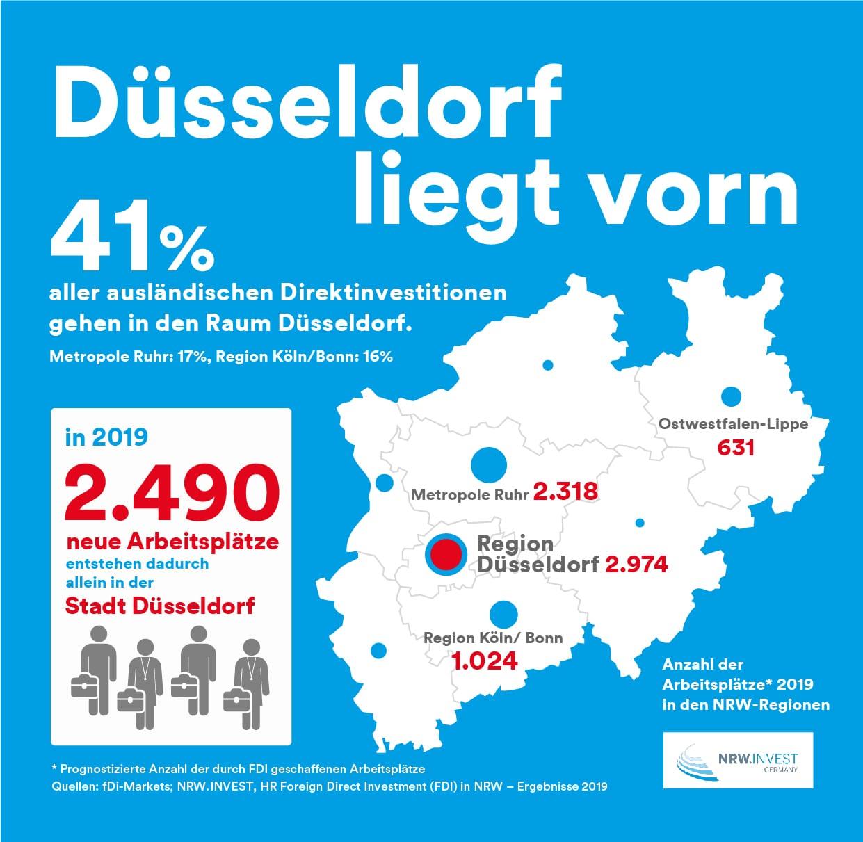 NRW ist Deutschlands Investitionsstandort Nr. 1 mit Düsseldorf als stärkster Region